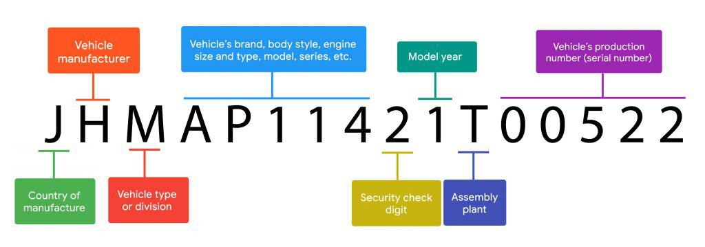 What is a VIN Number (Vehicle Identification Number)?